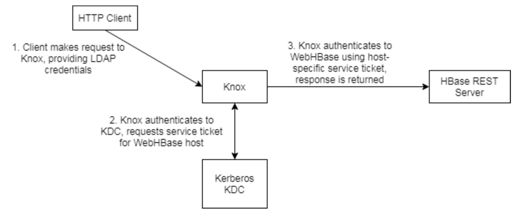 Load Balancing Behind Apache Knox | Kevin Risden\'s Blog